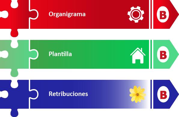 Organización administrativa de Bilbao Zerbitzuak
